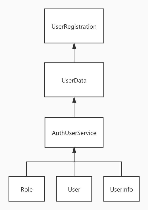 UserDataObjects