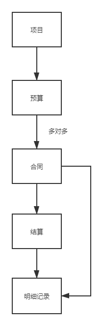 fms-data-structure