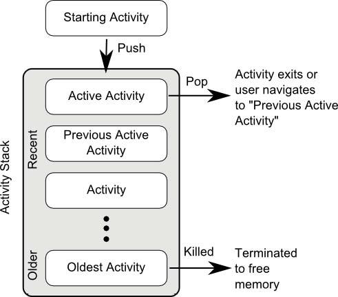 activity stack